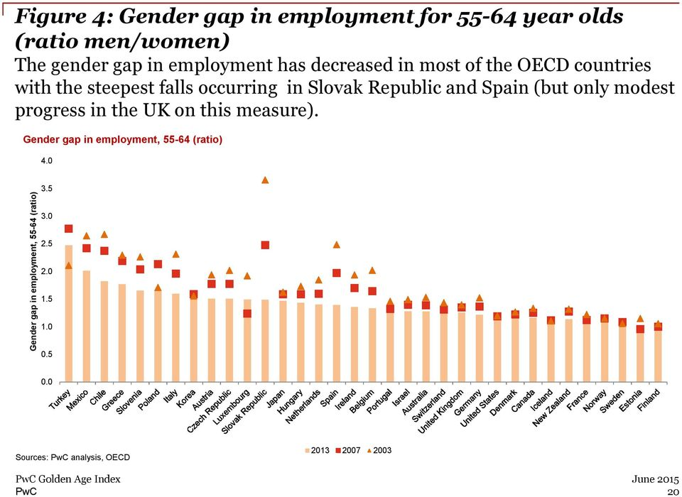 Spain (but only modest progress in the UK on this measure). Gender gap in employment, 55-64 (ratio) 4.