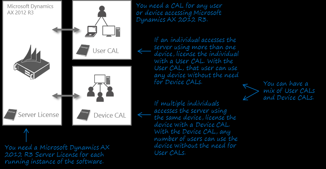 Server + CAL Licensing Explanation For the Microsoft Dynamics AX 2012 R3 solution you need to license Server plus CALs: Microsoft Dynamics AX 2012 R3 solution functionality is licensed through the