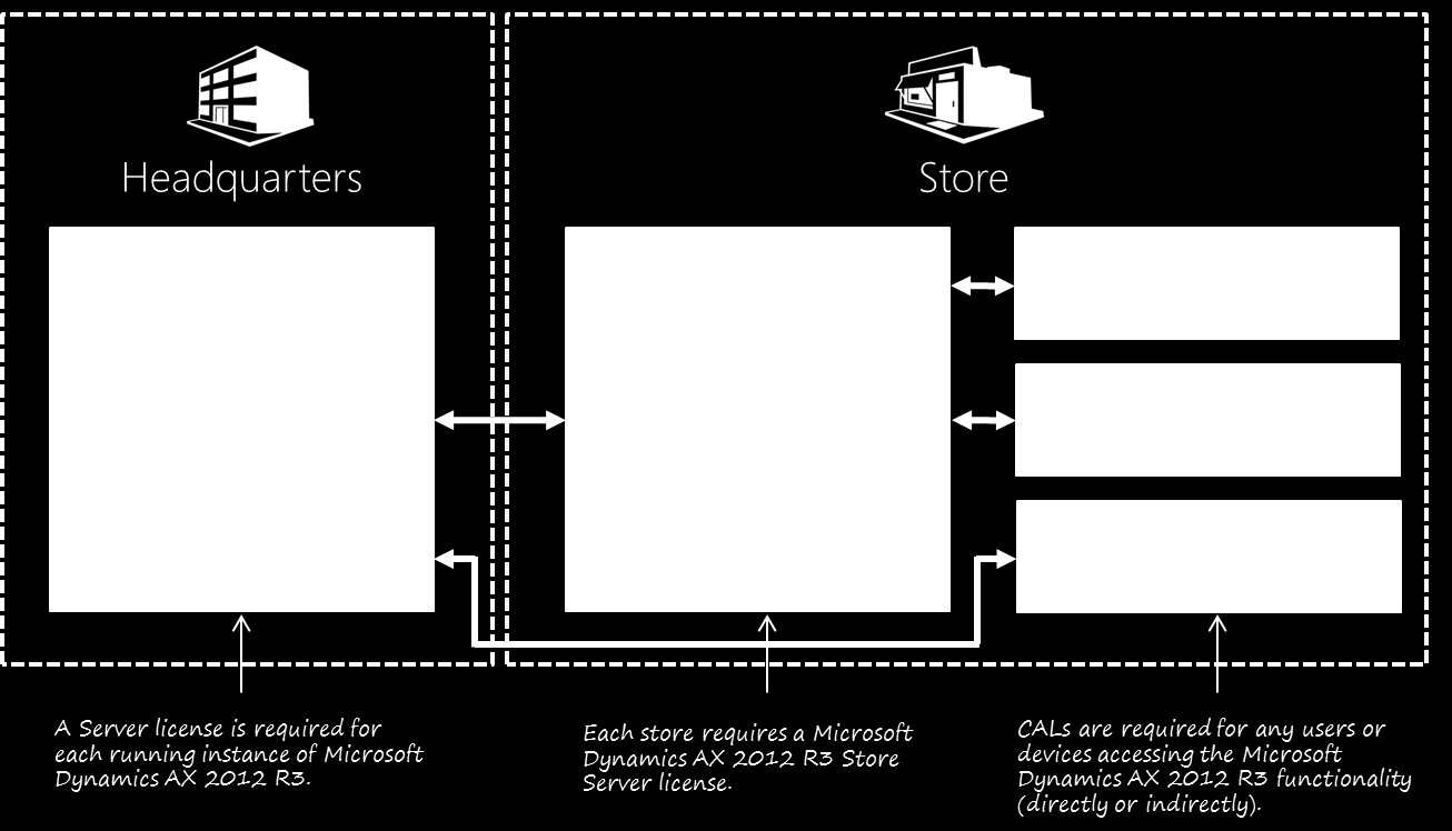 Figure 2: Traditional Store Configuration SCENARIO 2: MOBILE POS In this scenario, a retail company has Mobile POS devices directly connect to the central Microsoft Dynamics AX 2012 R3 solution by
