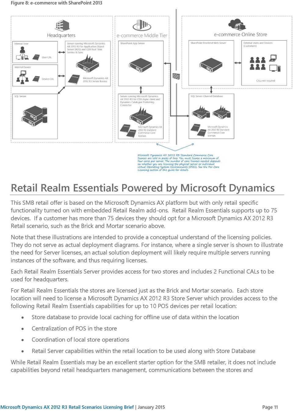 If a customer has more than 75 devices they should opt for a Microsoft Dynamics AX 2012 R3 Retail scenario, such as the Brick and Mortar scenario above.