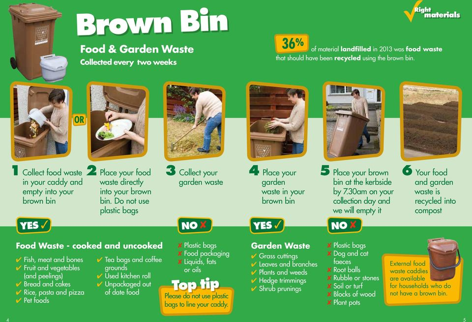 Do not use plastic bags 3 Collect your garden waste 4 Place your garden waste in your brown bin 5 Place your brown bin at the kerbside by 7.
