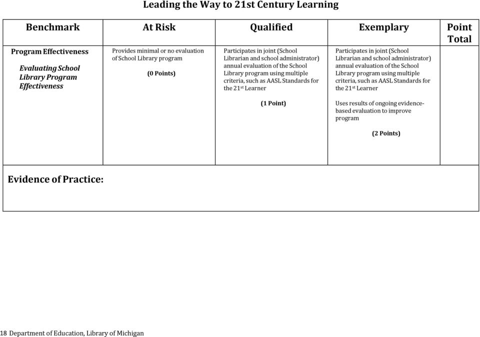 Standards for the 21 st Learner Participates in joint (School Librarian and school administrator) annual evaluation of the School Library program using multiple