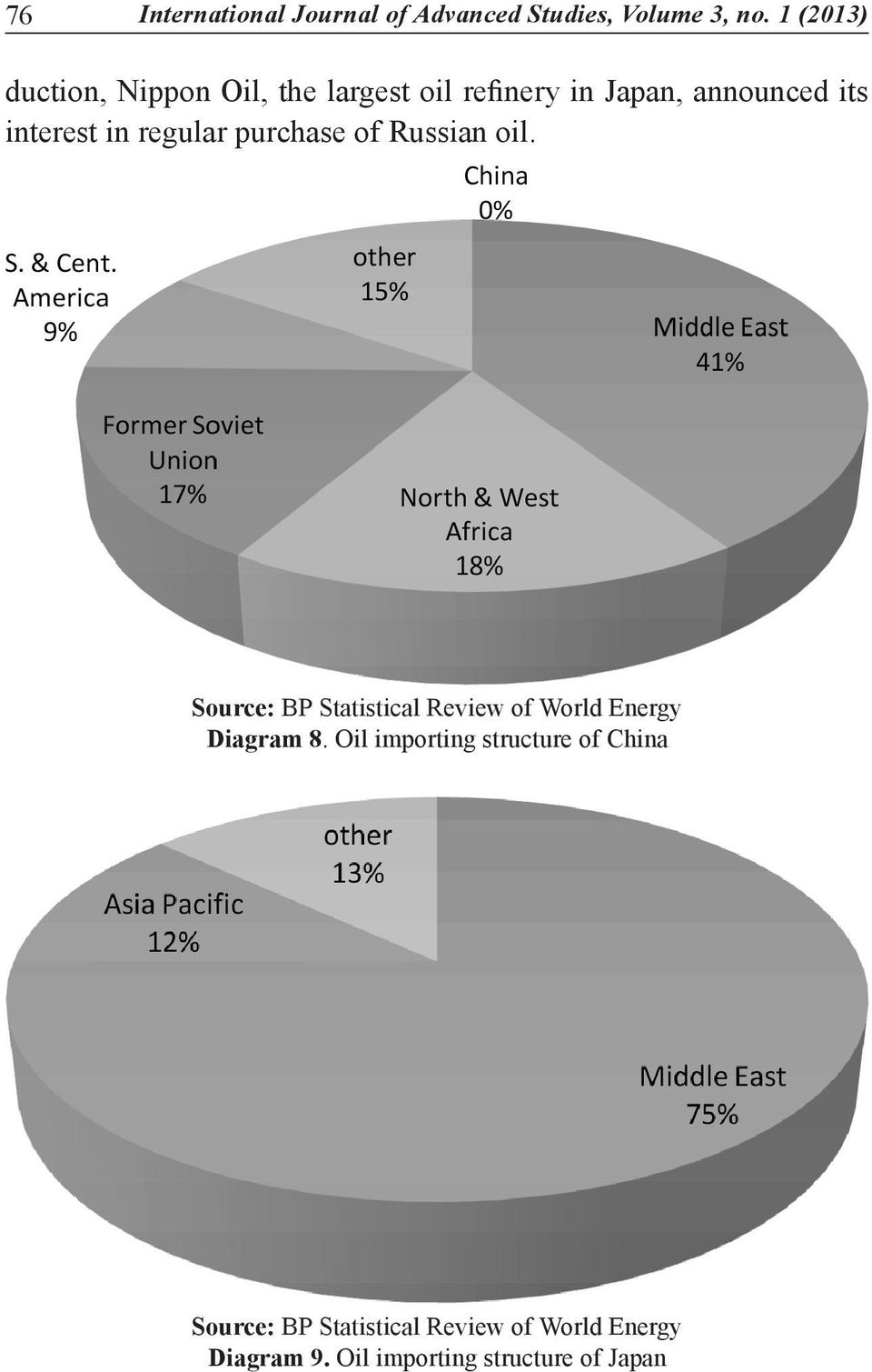 Source: BP Statistical Review of World Energy Diagram 8.