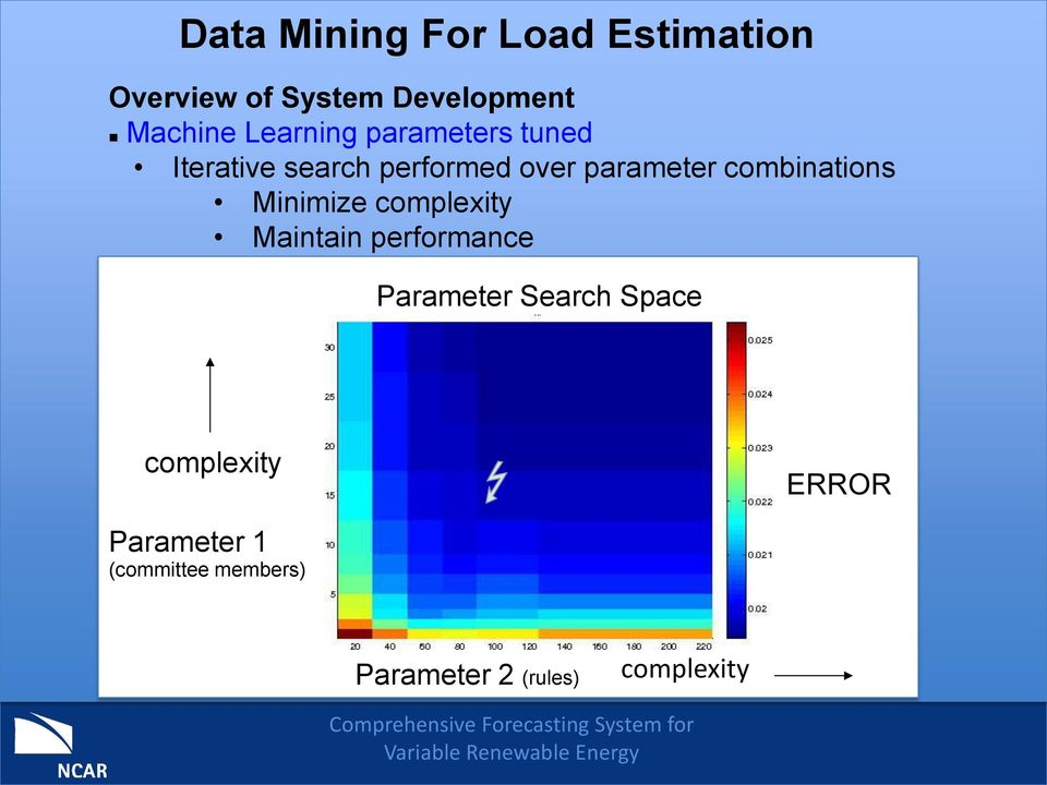 combinations Minimize complexity Maintain performance Parameter Search