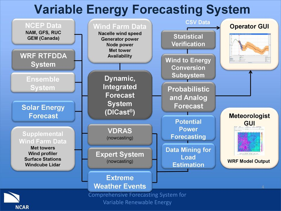 Integrated Forecast System (DICast ) VDRAS (nowcasting) Expert System (nowcasting) CSV Data Statistical Verification Wind to Energy Conversion Subsystem
