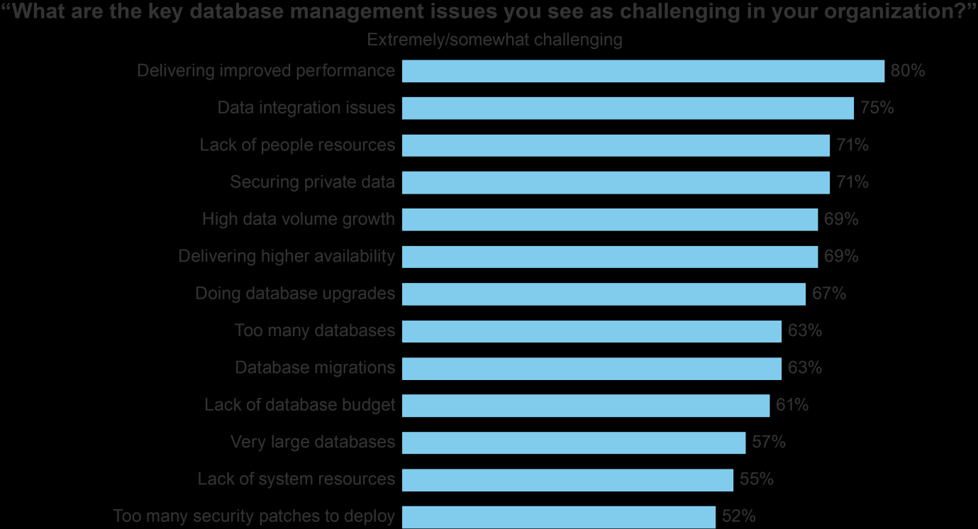 3 FIGURE 2 Challenges Riddle Most Organizations Base: 104 US database management professionals with 1,000 or more employees Source: February 2013 Global Database Management Online Survey, Forrester