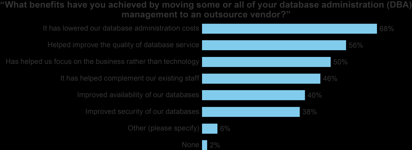 4 on managing technology issues. This was confirmed where 50% of surveyed professionals mentioned that outsourcing database administration helps focus on business issues.