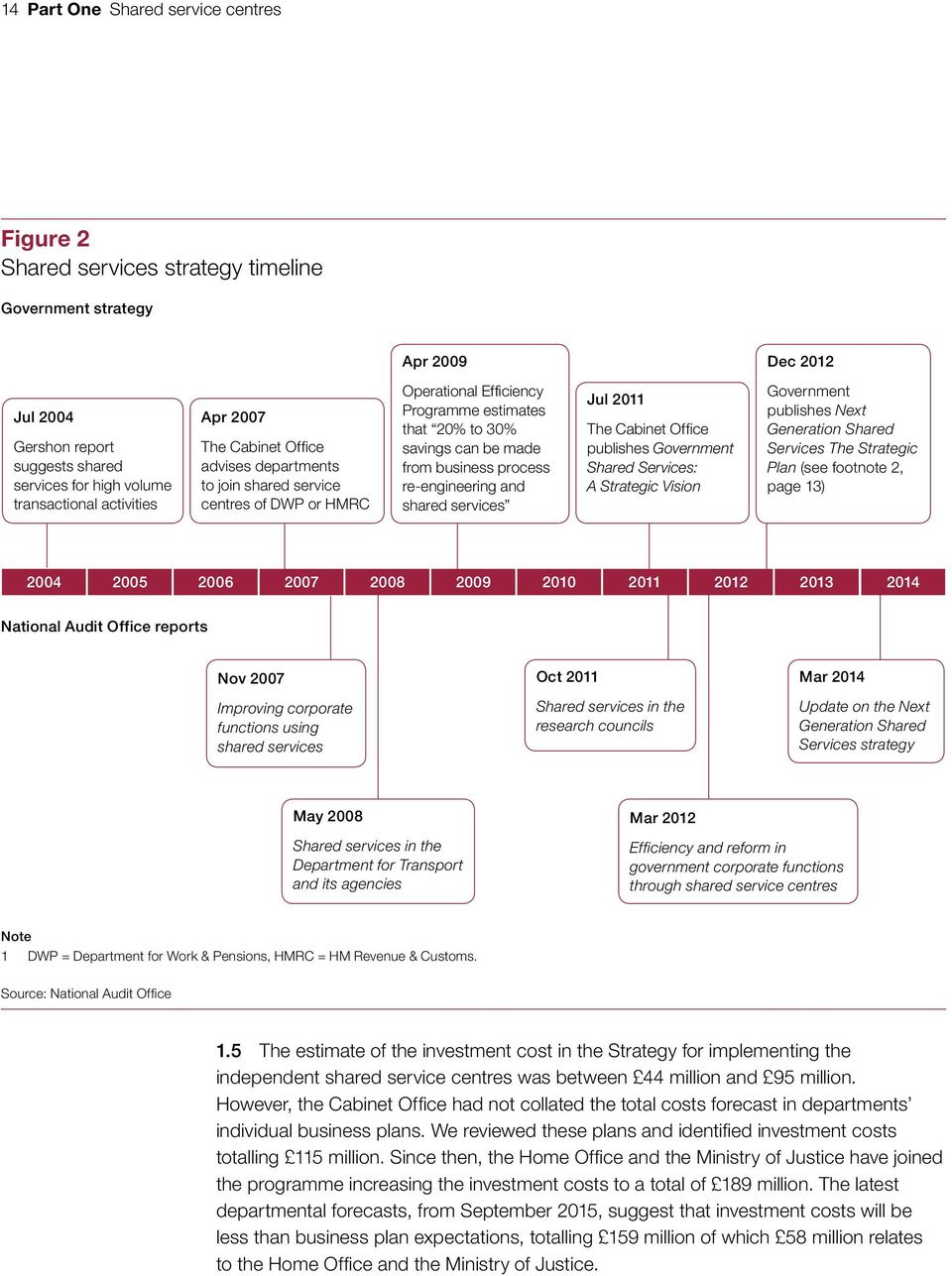 process re-engineering and shared services Jul 2011 The Cabinet Office publishes Government Shared Services: A Strategic Vision Government publishes Next Generation Shared Services The Strategic Plan