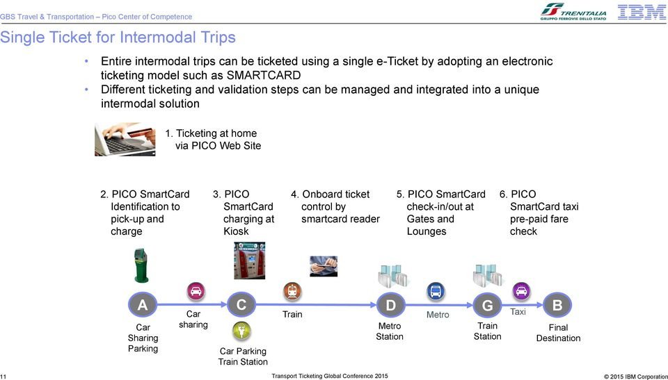 PICO SmartCard Identification to pick-up and charge 3. PICO SmartCard charging at Kiosk 4. Onboard ticket control by smartcard reader 5.