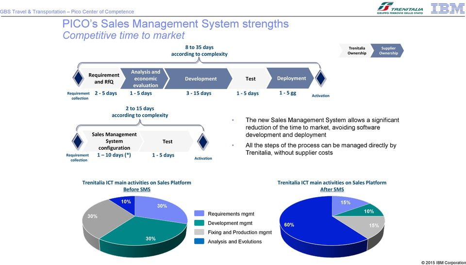 configuration 1 10 days (*) Test 1-5 days Activation The new Sales Management System allows a significant reduction of the time to market, avoiding software development and deployment All the steps