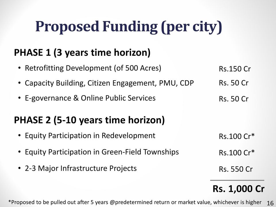 Redevelopment Equity Participation in Green-Field Townships 2-3 Major Infrastructure Projects Rs.150 Cr Rs. 50 Cr Rs. 50 Cr Rs.100 Cr* Rs.
