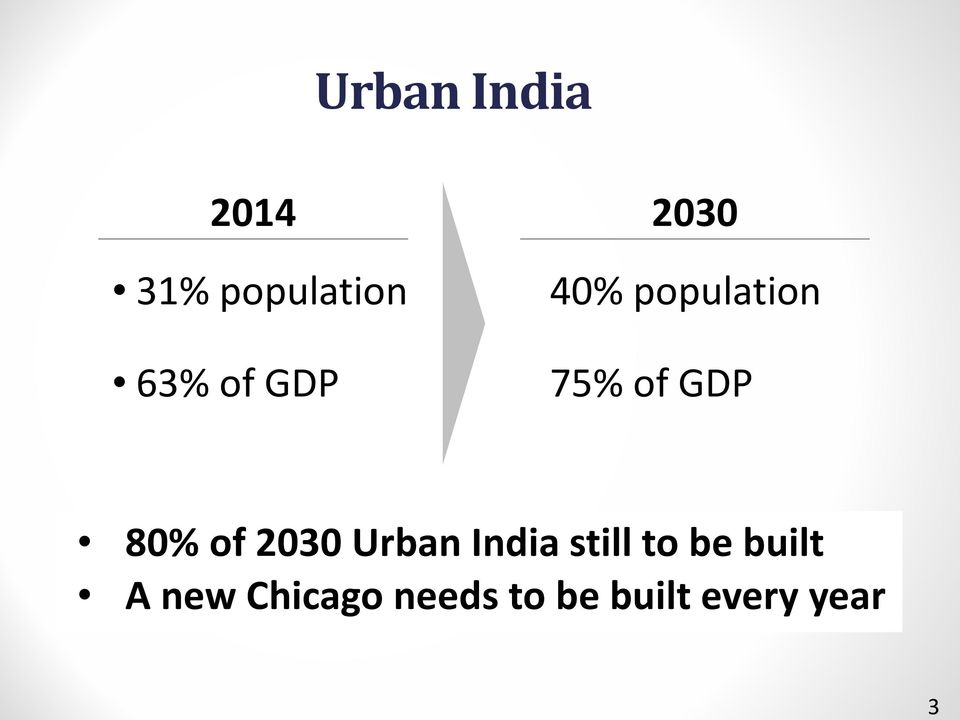80% of 2030 Urban India still to be