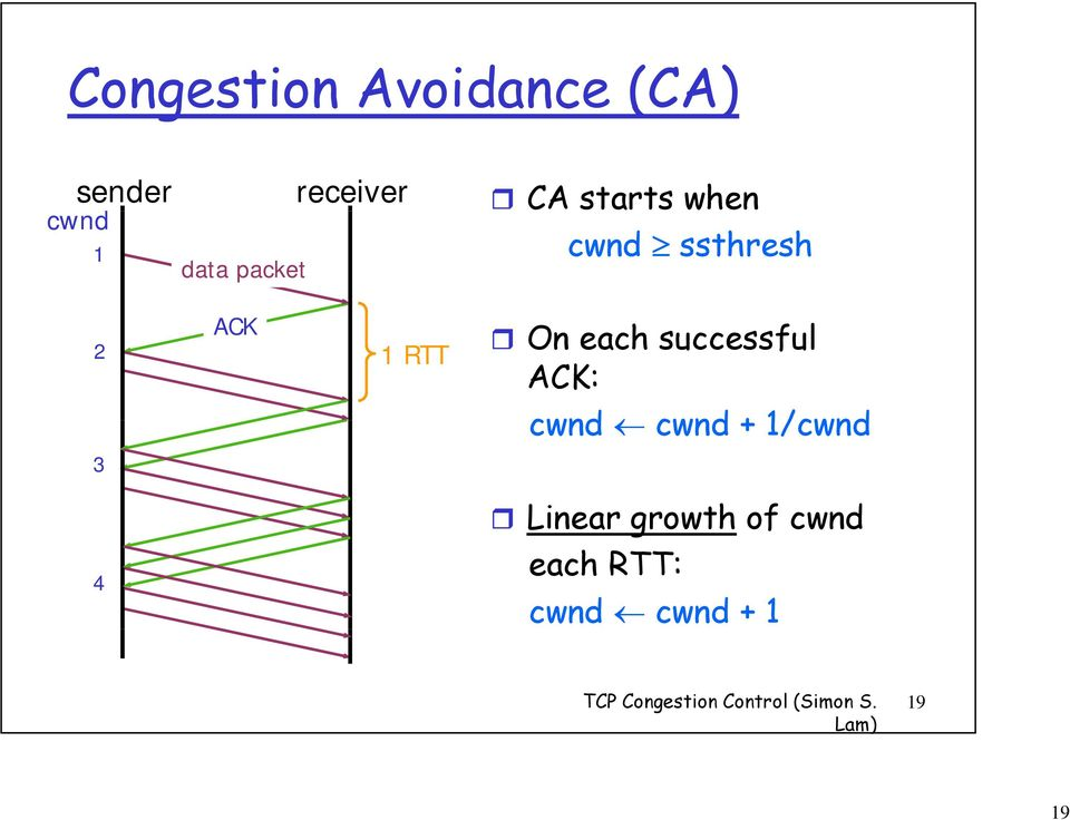 each successful ACK: cwnd cwnd + 1/cwnd Linear growth of