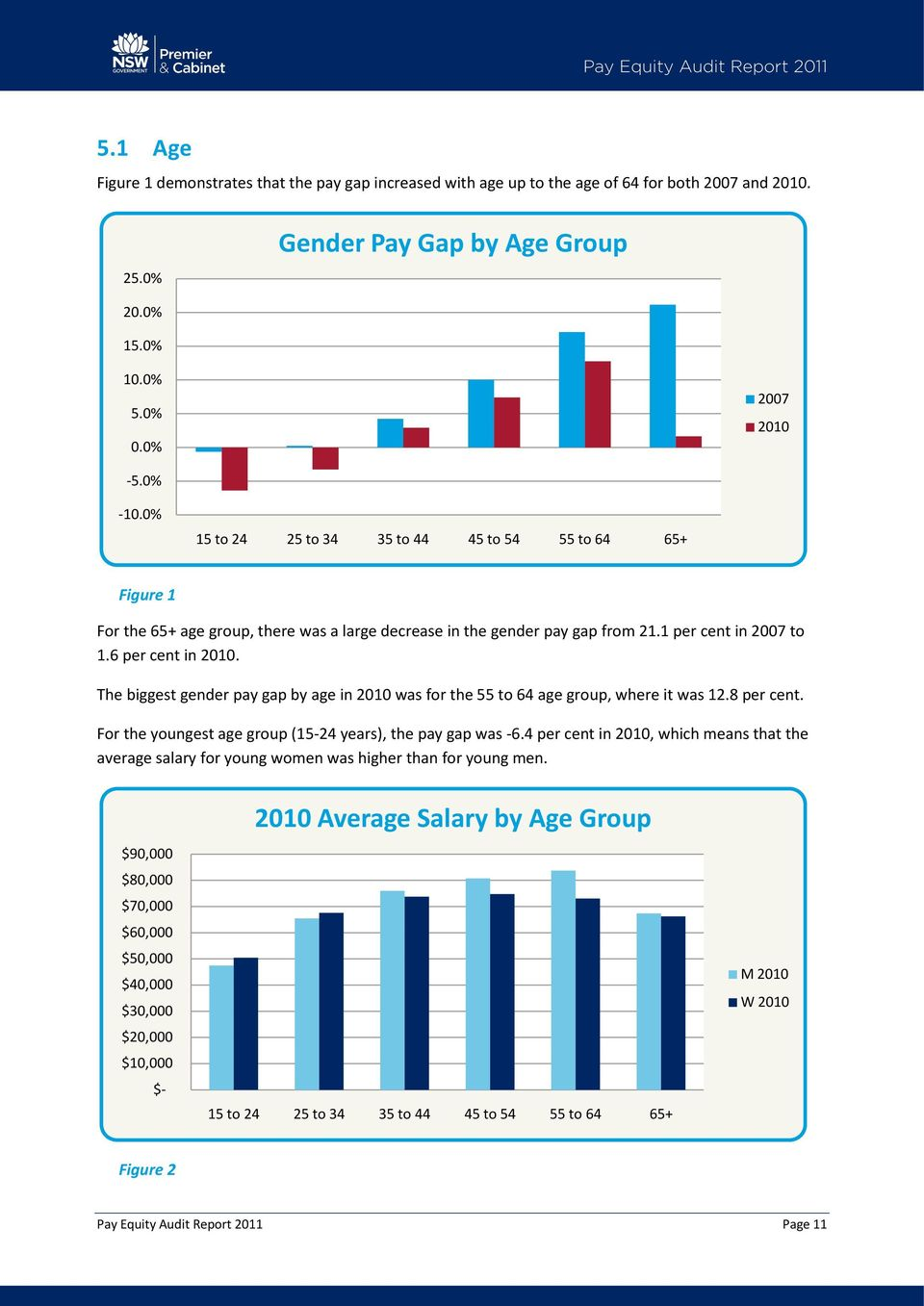 6 per cent in 2010. The biggest gender pay gap by age in 2010 was for the 55 to 64 age group, where it was 12.8 per cent. For the youngest age group (15-24 years), the pay gap was -6.