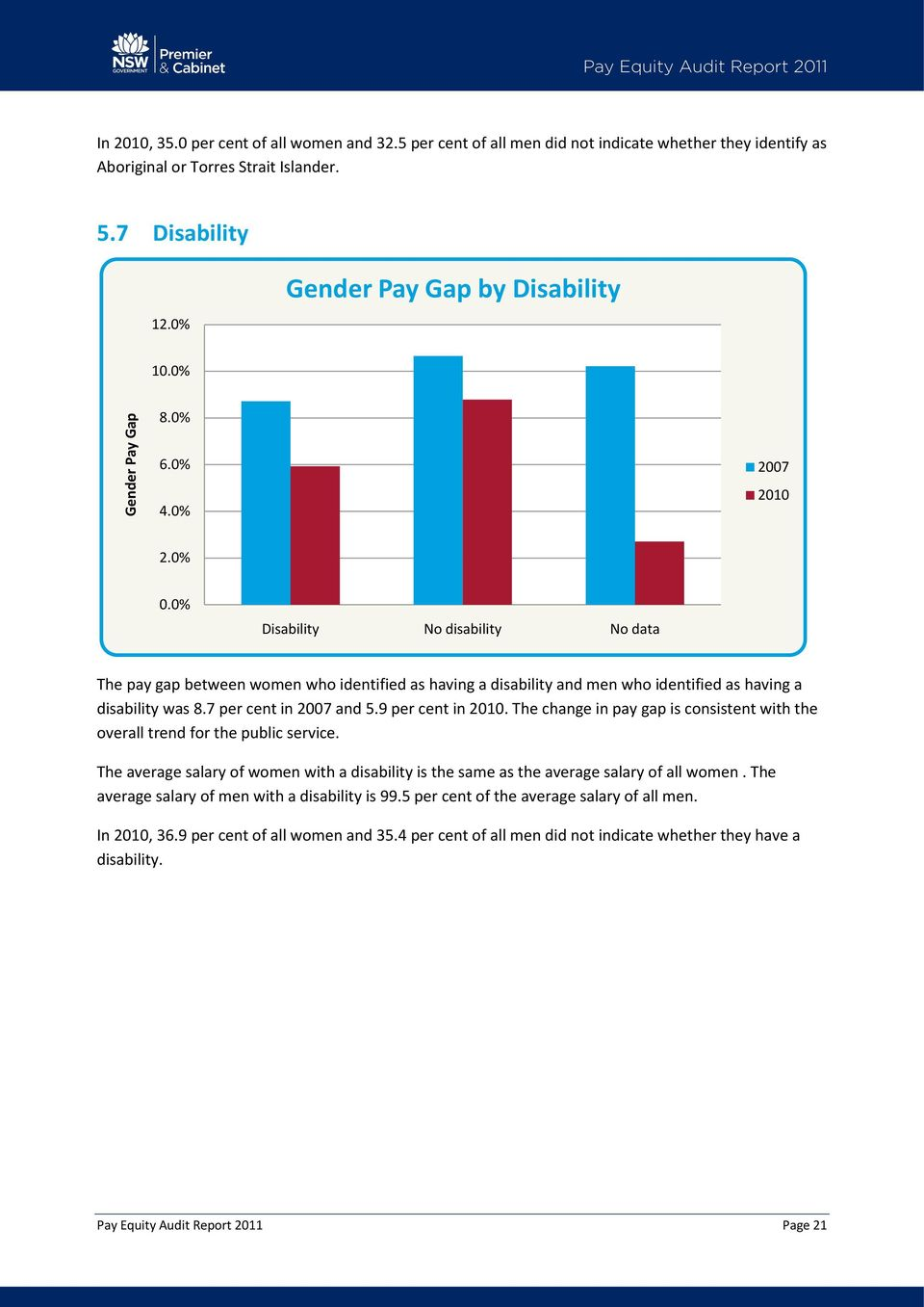 0% Disability No disability No data The pay gap between women who identified as having a disability and men who identified as having a disability was 8.7 per cent in 2007 and 5.9 per cent in 2010.
