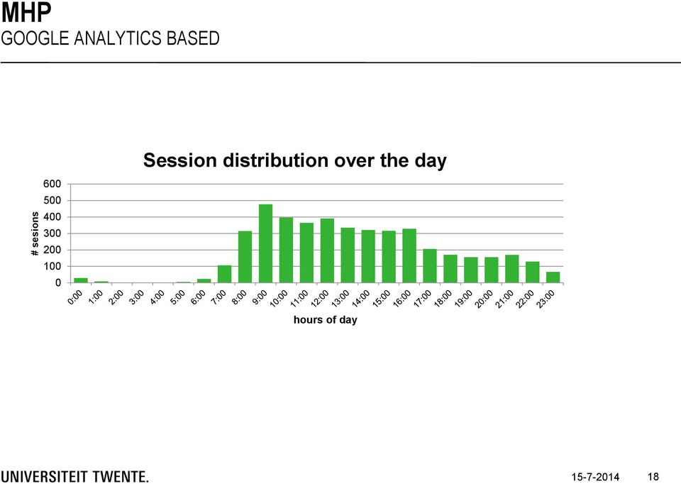 0 Session distribution over