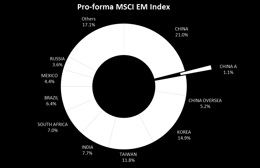 FOR EXISTING MSCI CHINA A INDEX CLIENTS Existing clients who benchmarked to the MSCI China A Index can consider transitioning to the MSCI China A International Index.