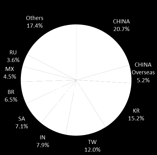POSSIBLE INDEX INCLUSION ROADMAP OF CHINA A- SHARES Current Status Potential Initial Step: Partial Inclusion (5%*) Potential Full Inclusion (100%*) Inclusion of overseas listed Chinese companies such