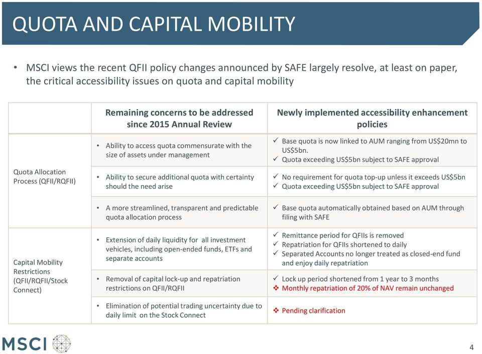 quota with certainty should the need arise Newly implemented accessibility enhancement policies Base quota is now linked to AUM ranging from US$20mn to US$5bn.