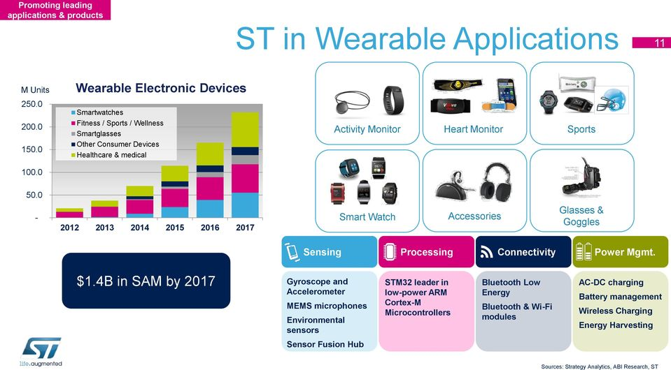 0-2012 2013 2014 2015 2016 2017 Smart Watch Accessories Glasses & Goggles Sensing Processing Connectivity Power Mgmt. $1.