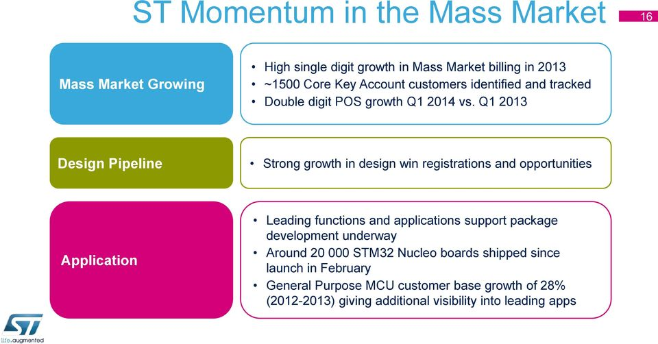 Q1 2013 Design Pipeline Strong growth in design win registrations and opportunities Application Leading functions and applications