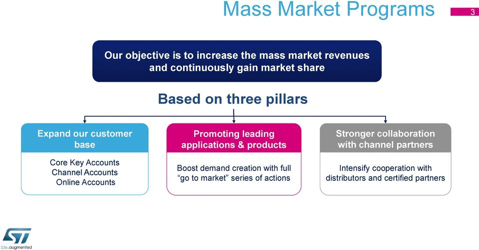 Promoting leading applications & products Boost demand creation with full go to market series of actions