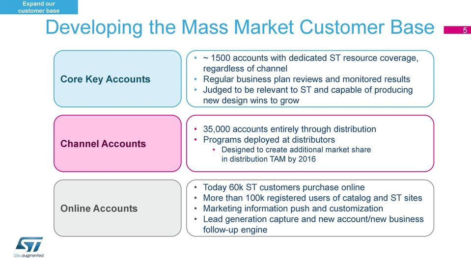 distribution Programs deployed at distributors Designed to create additional market share in distribution TAM by 2016 Online Accounts Today 60k ST customers purchase