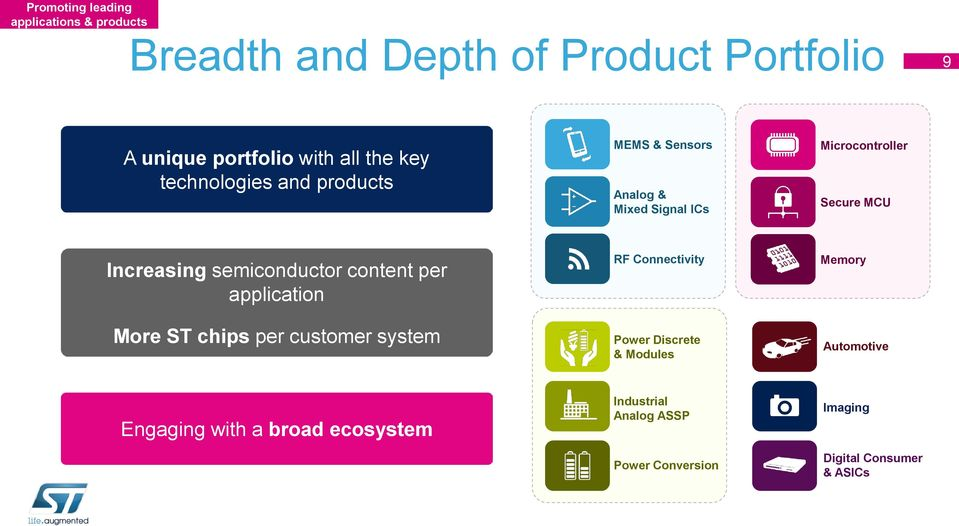 semiconductor content per application More ST chips per customer system RF Connectivity Power Discrete & Modules