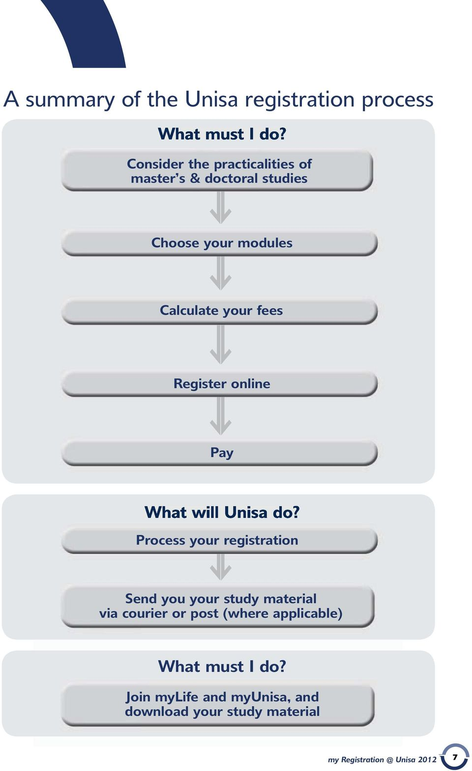 Register online Pay What will Unisa do?