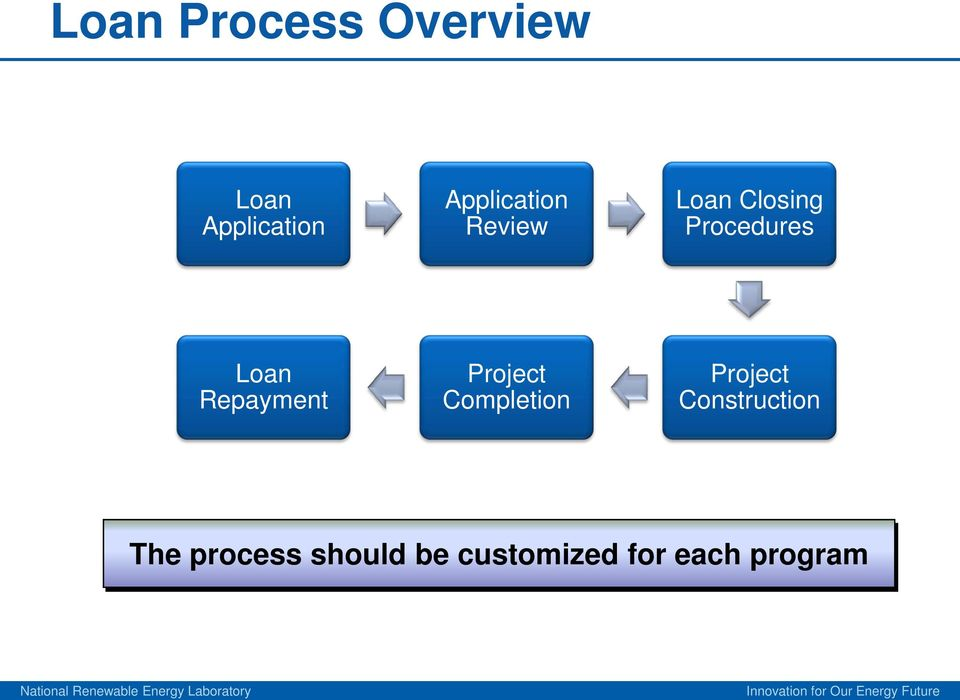 Revolving loan funds basics and best practices pdf for Building a house mortgage process