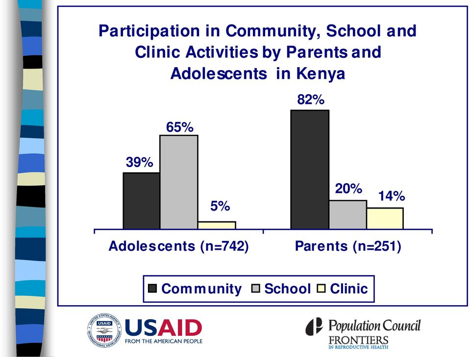 Adolescents in Kenya 39% 65% 82% 5% 20% 14%