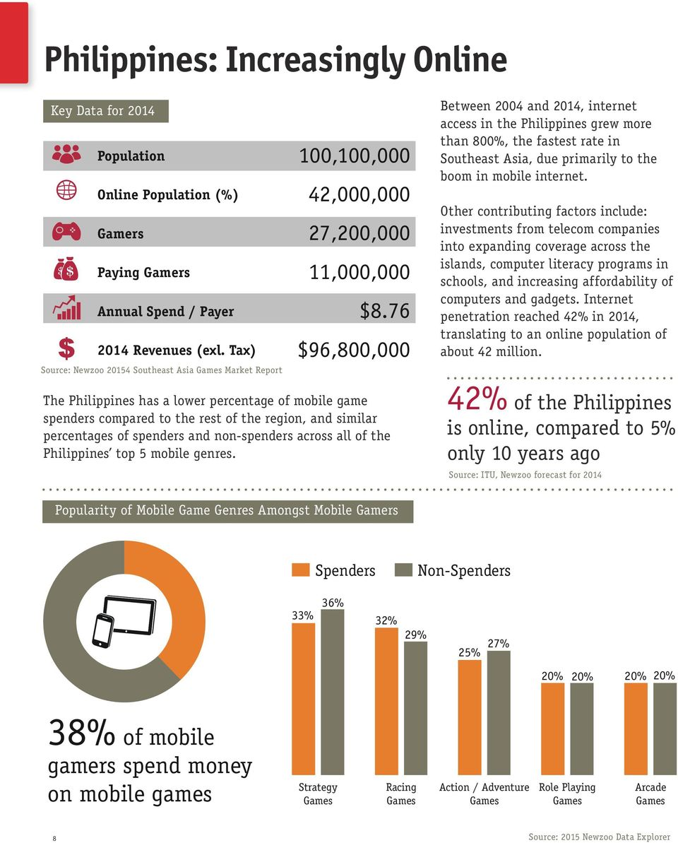 76 $96,800,000 Between 2004 and 2014, internet access in the Philippines grew more than 800%, the fastest rate in Southeast Asia, due primarily to the boom in mobile internet.