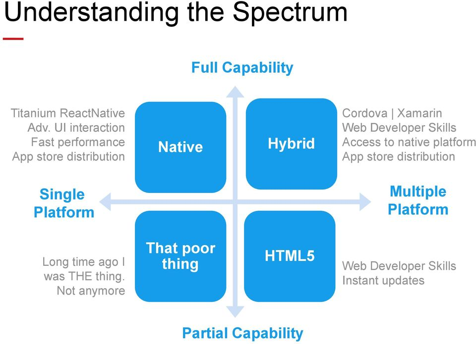 Developer Skills Access to native platform App store distribution Single Platform Multiple