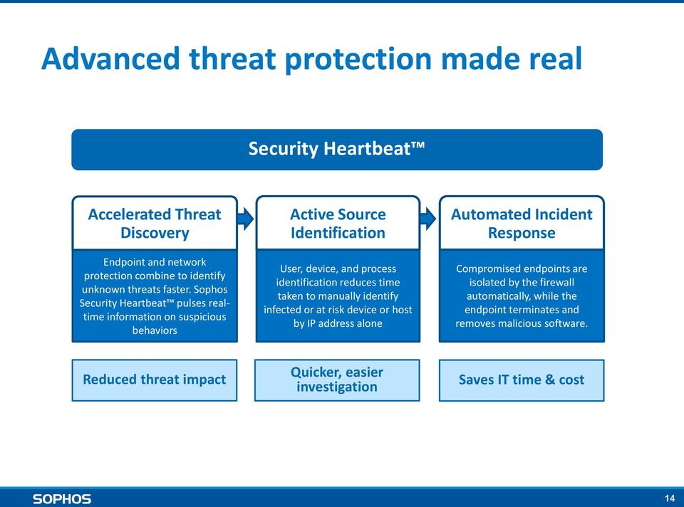 Sophos Security Heartbeat pulses realtime information on suspicious behaviors Active Source Identification User, device, and process identification reduces