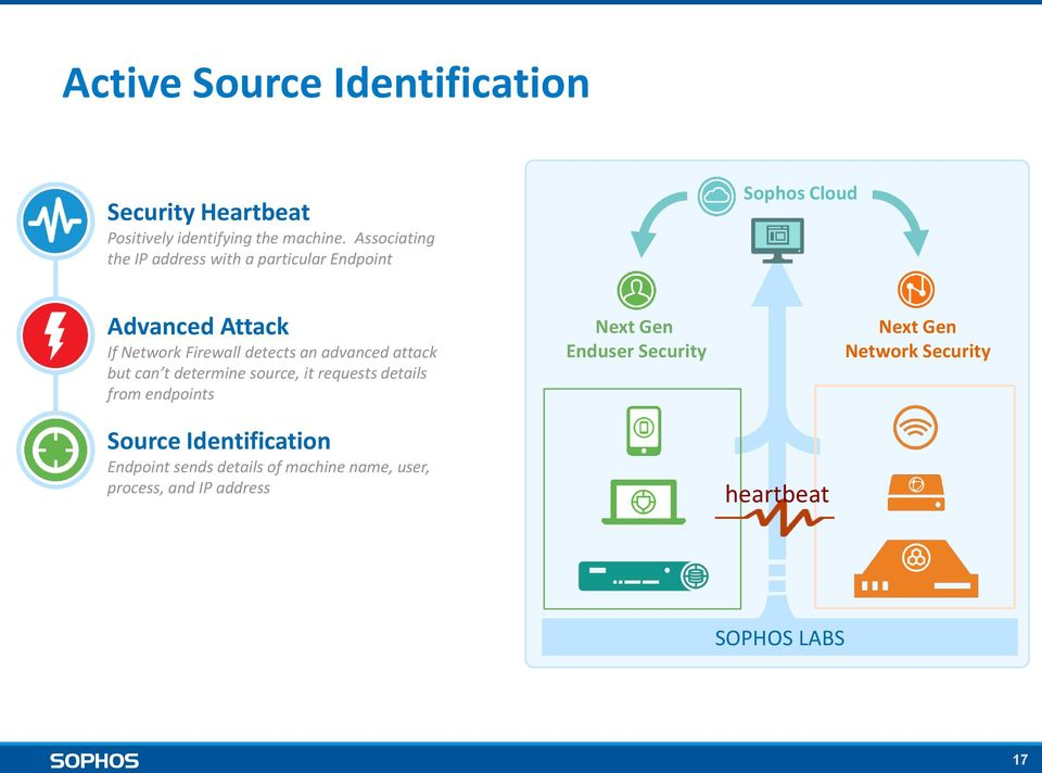 an advanced attack but can t determine source, it requests details from endpoints Source Identification