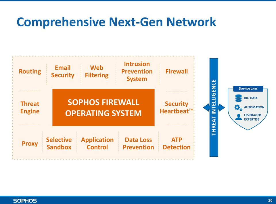 SOPHOS FIREWALL OPERATING SYSTEM Security Heartbeat Proxy