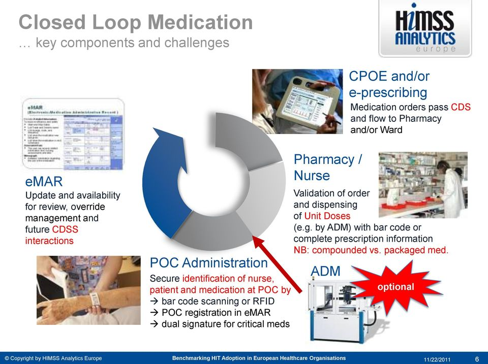 and medication at POC by bar code scanning or RFID POC registration in emar dual signature for critical meds Pharmacy / Nurse Validation of order