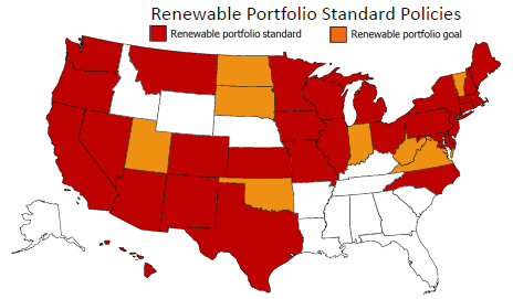 State Renewable Energy Policies 29 states have renewable portfolio standards 43 state have net metering standards 43 states have interconnection policies Other policies include: mandated green power