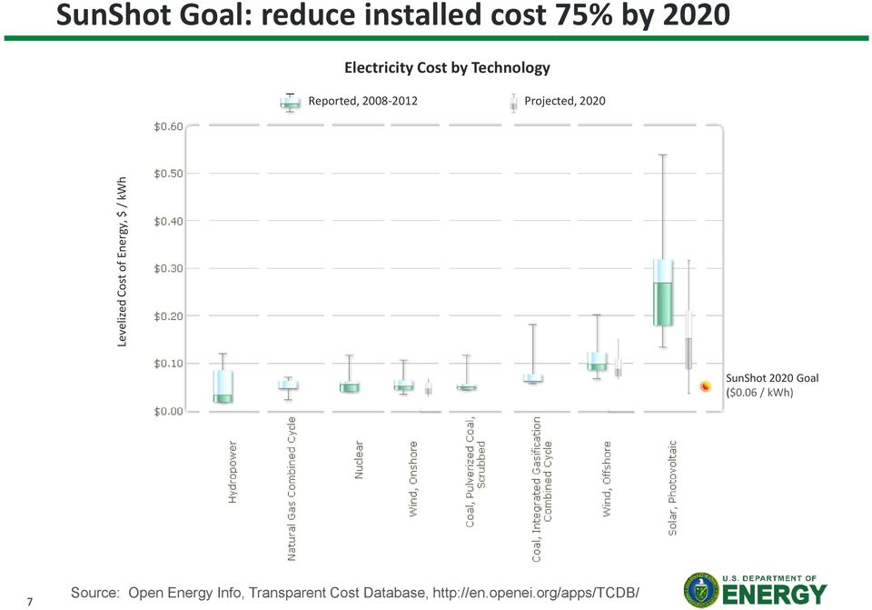 of Energy, $ / kwh SunShot 2020 Goal ($0.