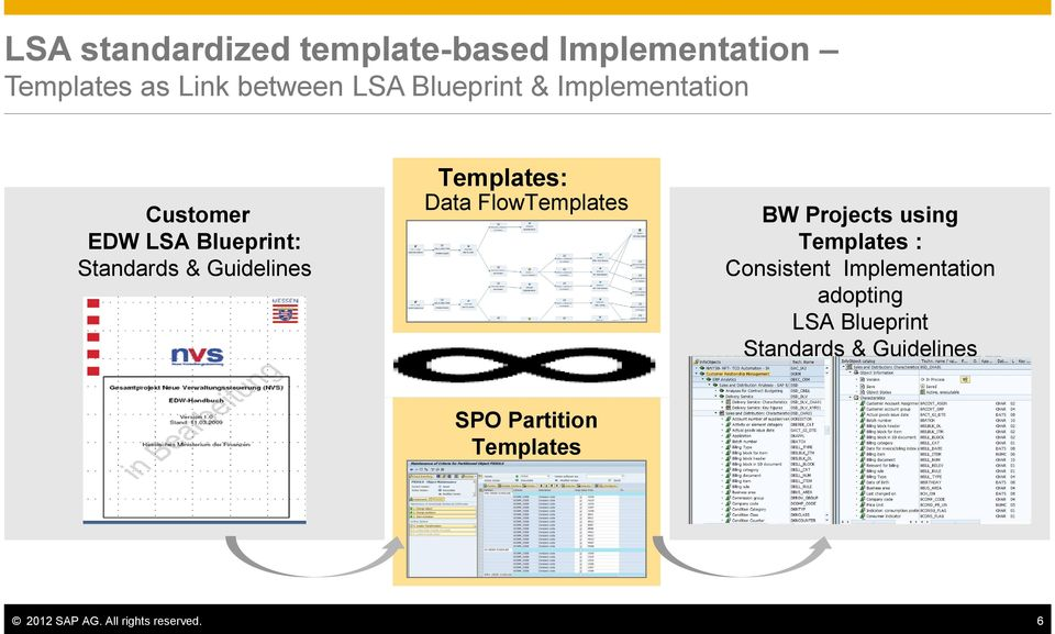 Eim203 lsa layered scalable architecture for sap netweaver bw on flowtemplates bw projects using templates consistent implementation adopting lsa malvernweather Gallery
