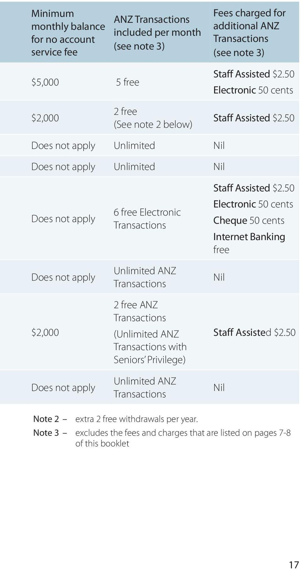 how to cancel an anz transaction