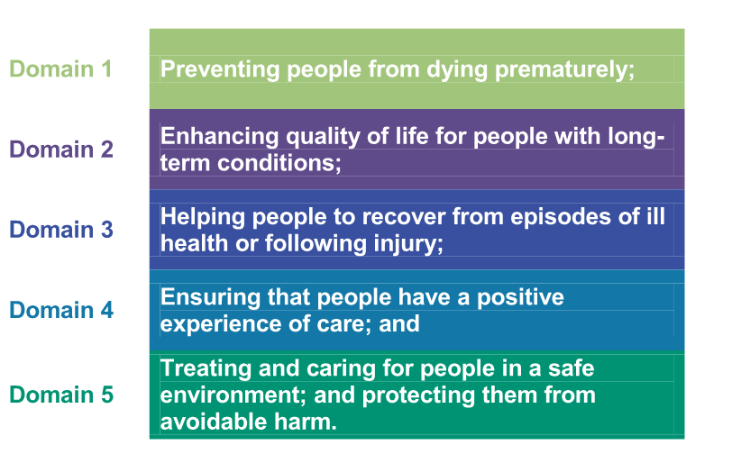 Each one of these primary objectives clearly requires the CCG to be able to recognise and respond to clinical quality concerns, but also ensure that services commissioned are safe at the outset,