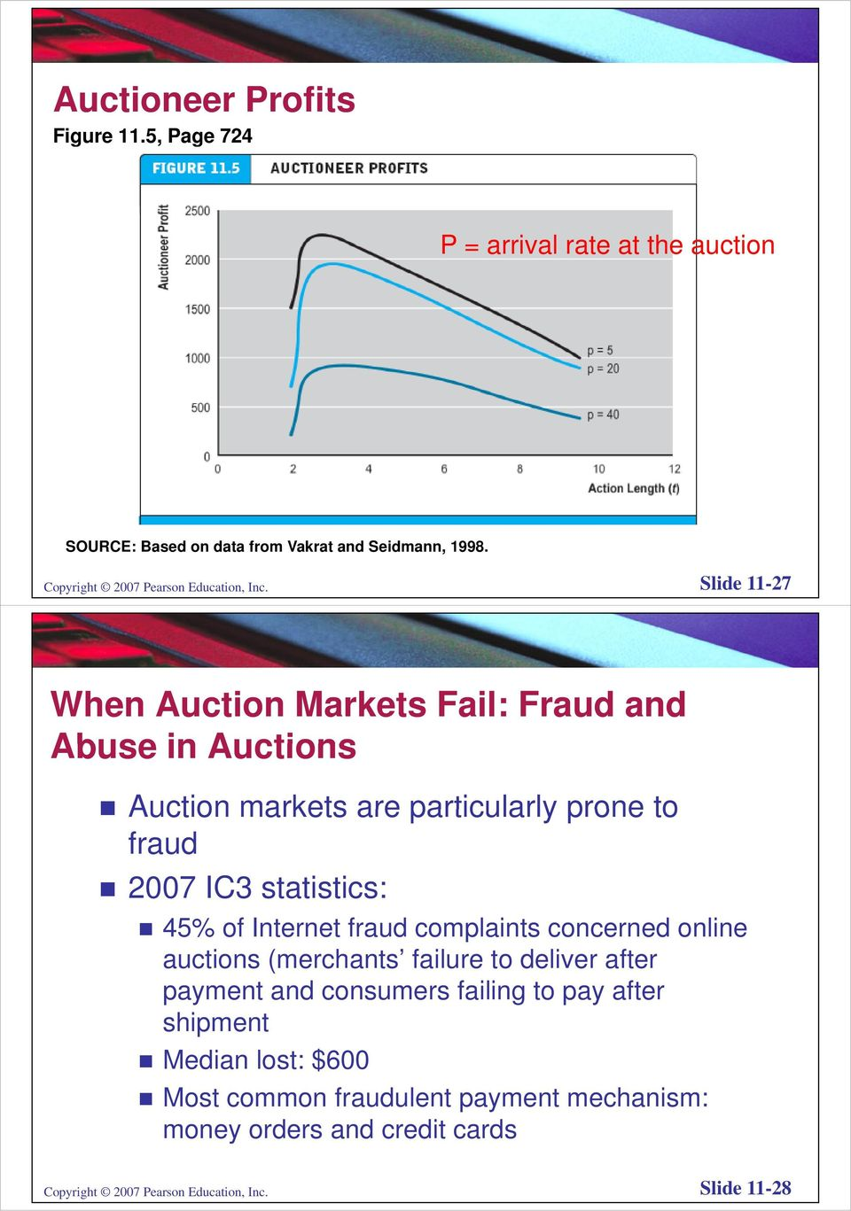 Slide 11-27 When Auction Markets Fail: Fraud and Abuse in Auctions Auction markets are particularly prone to fraud 2007 IC3 statistics: 45% of
