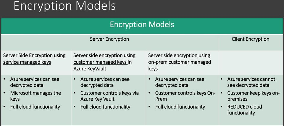 cloud functionality Azure services can see decrypted data Customer controls keys via Azure Key Vault Full cloud functionality Azure services can see decrypted