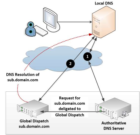 Global Dispatch Scheduler Integration with Authoritative DNS Server server. It can resolve both domain.com