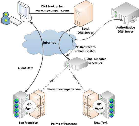 Overview Response Time Figure 1: Global Dispatch Configuration Response Time Global Dispatch measures the network latency between the client's local DNS server and each site.