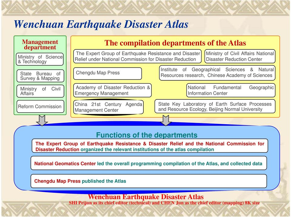 Natural Resources research, Chinese Academy of Sciences Ministry of Civil Affairs Reform Commission Academy of Disaster Reduction & Emergency Management China 21st Century Agenda Management Center