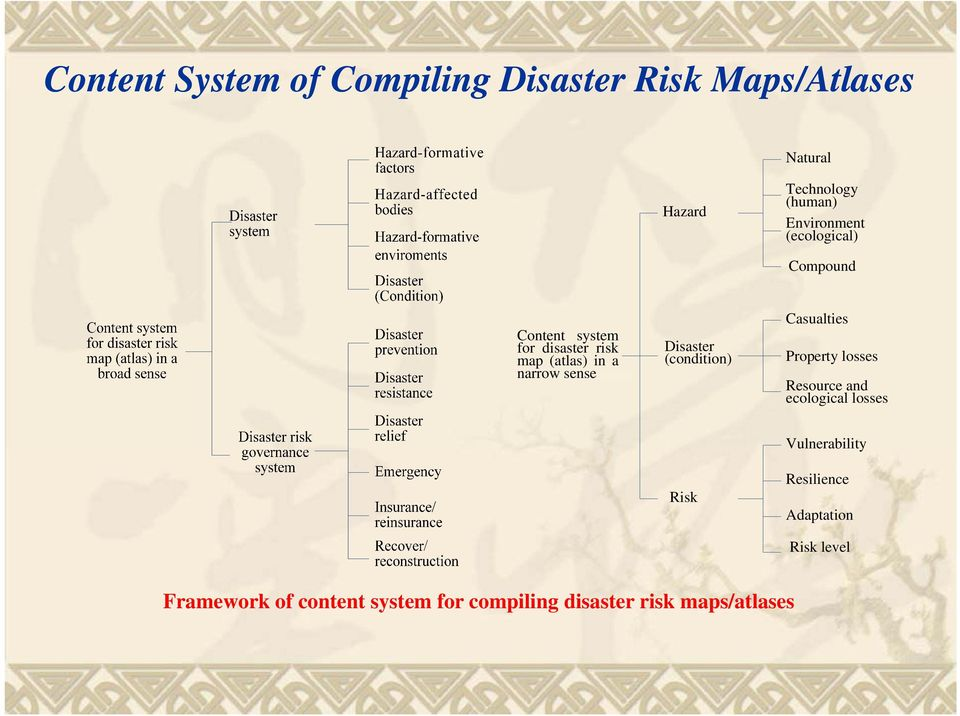 Disaster (condition) Casualties Property losses Resource and ecological losses Risk