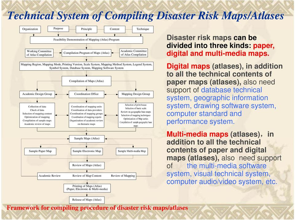 System, Mapping Software System Compilation of Maps (Atlas) Academic Design Group Coordination Office Mapping Design Group Collection of data Check of data Selection of mapping content Optimization