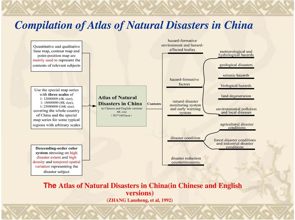 Natural Disasters in China(in Chinese